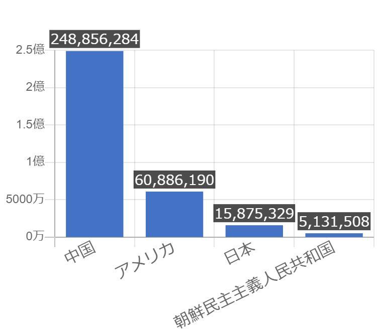 グラフで見る朝鮮民主主義人民共和国の年少人口の割合は高い?低い?