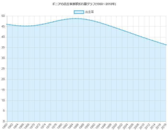 グラフで見るギニア人の出生率は高い?低い? | GraphToChart