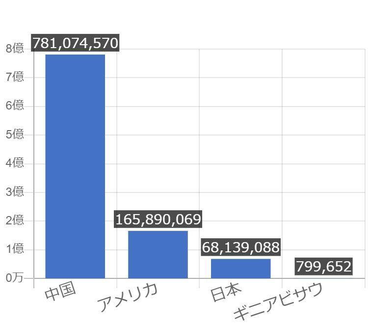 グラフで見るギニアビサウの労働人口(労働力)は多い?少ない ...