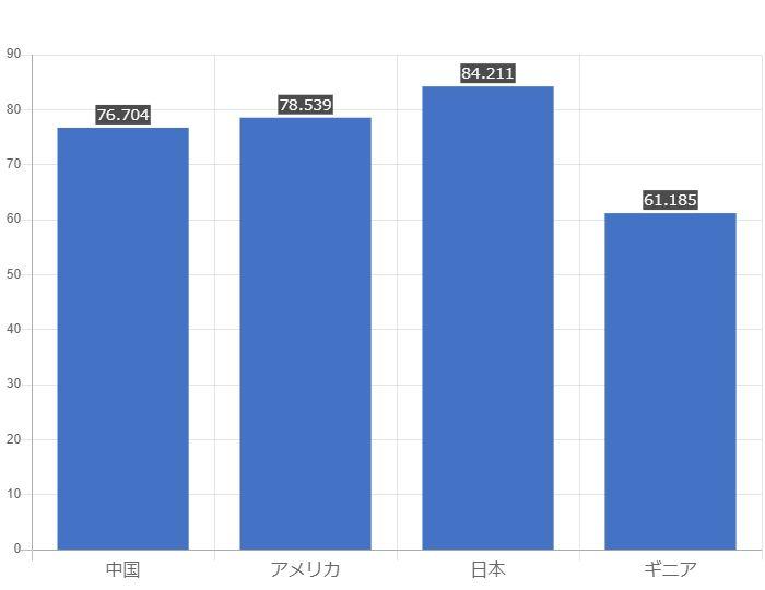 グラフで見るギニア人の平均寿命は長い?短い? | GraphToChart