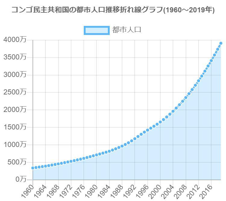 グラフで見るコンゴ民主共和国の都市人口は多い?少ない?